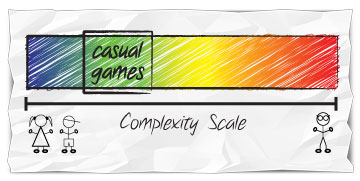 Game complexity scale